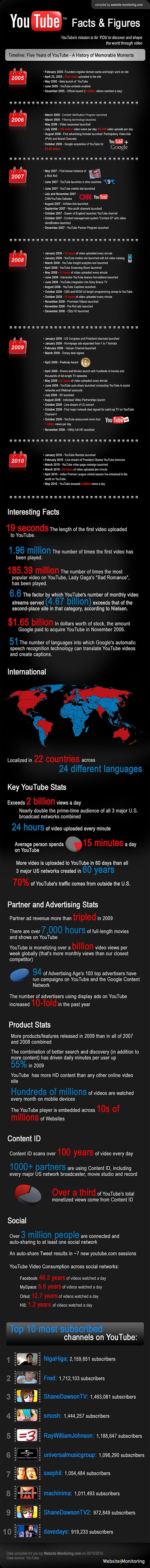 YouTube-Statistics-Facts-Figures